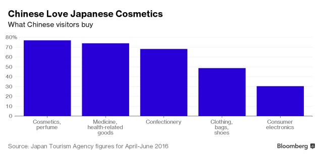 japantouristagency-chinese-love-japanese-cosmetics