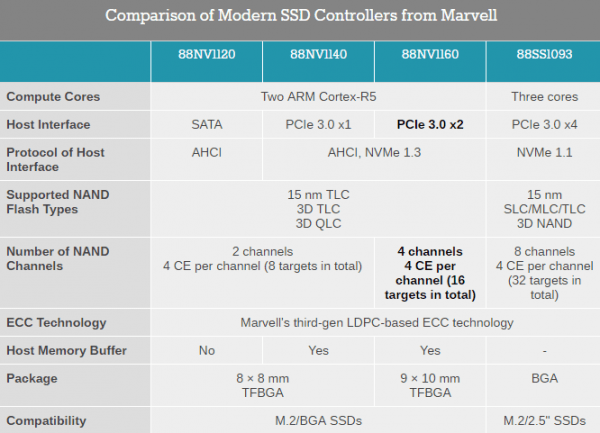 marvell-ssd-controller