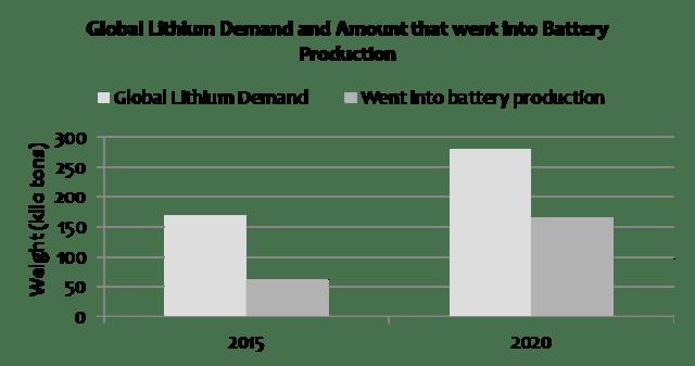 nikkei-global-lithium-demand-2015-2020