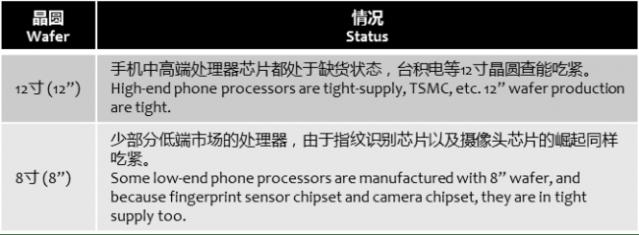 ofweek-processor-tight-supply