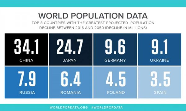 prb-world-population-data-2050-country