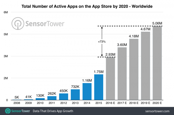 sensortower-active-apps-on-app-store-by-2020