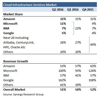 synergyresearch-2q16-cloudcomputing