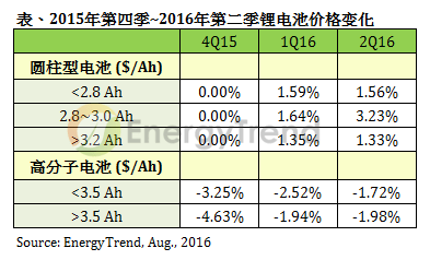 trendforce-2q16-battery