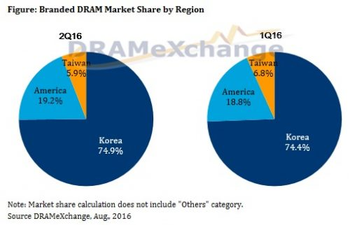 trendforce-2q16-dram-market-share