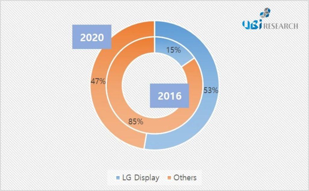 ubiresearch-oled-lighting-2016-2020