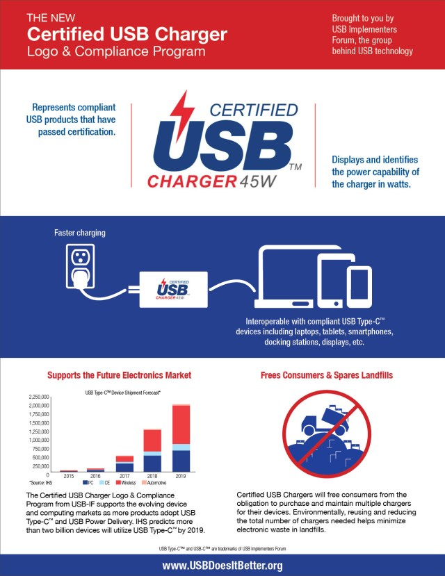 usb-if-certified-usb-charger