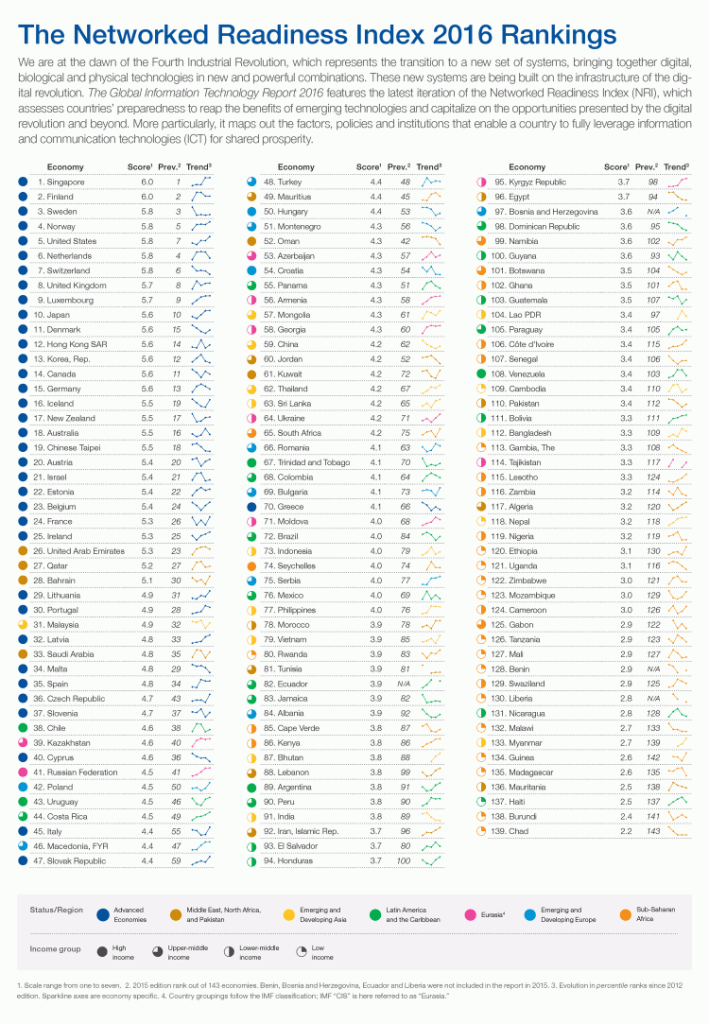 weforum-networked-readiness-index-2016-rankings
