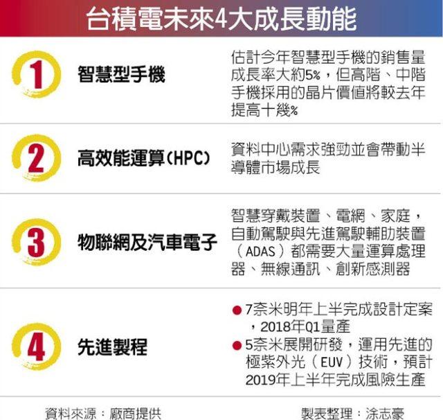 chinatimes-tsmc-4-growth-factors