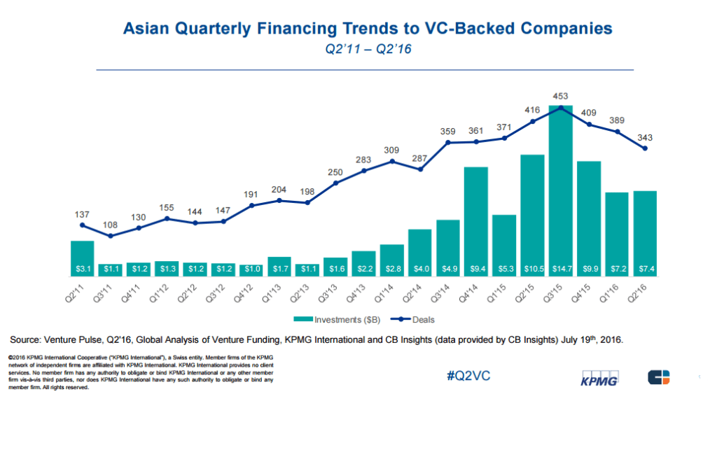 cninsights-asian-annual-finacing-trends-quarterly