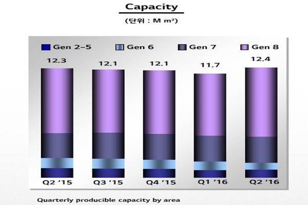 etnews-lgd-oled-capacity