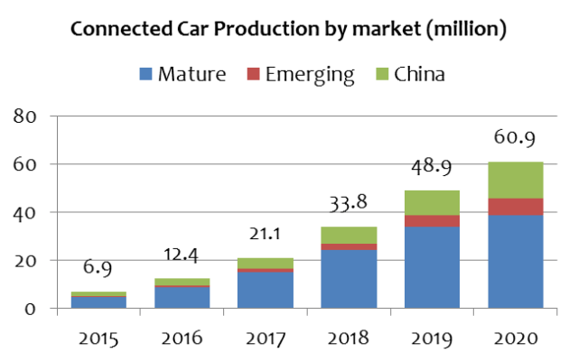 gartner-connected-car-production-2020