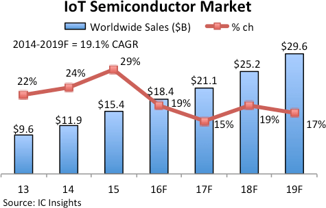 icinsights-iot-semi-market-2019