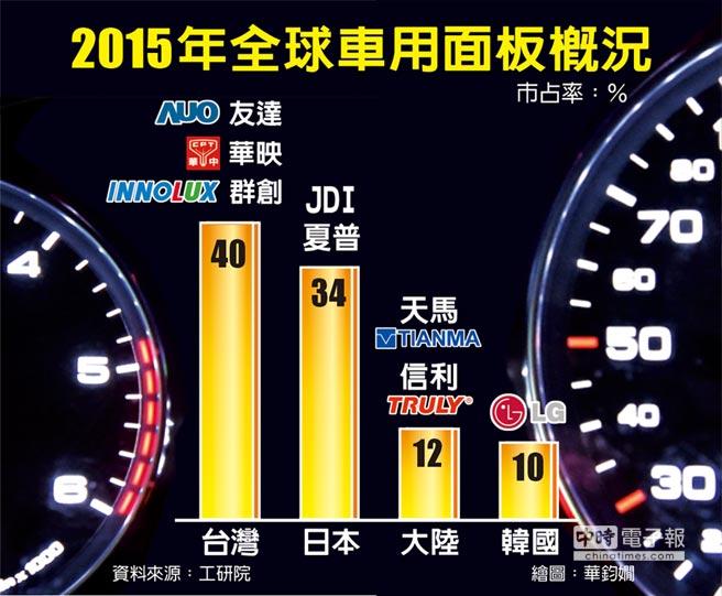 itri-automotive-panel-2015