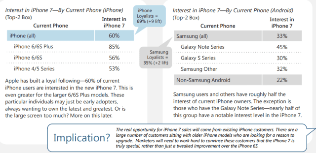 marketstrategies-iphone-7-interest