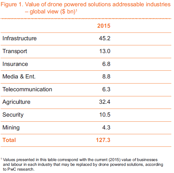 pwc-value-of-drone-powered-solutions-addressable-industries-2015