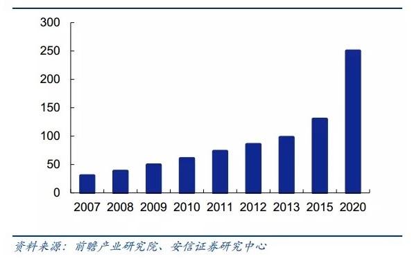qianzhan-2020-biometrics-market-size