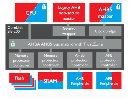 arm-trustzone