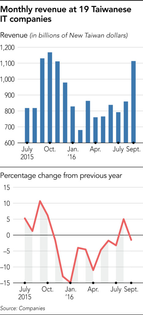 asianikkei-taiwan-it-monthly-revenue