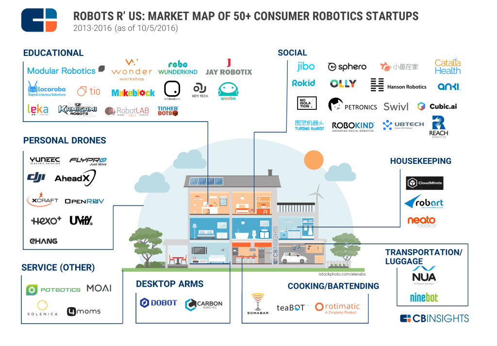 cbinsights-robotic-startups