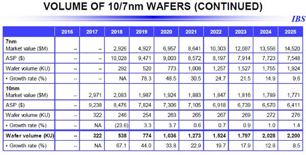 ibs-wafer-volume-10-7nm-2