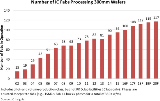 icinsights-no-of-ic-fabs-processing-300mm-wafers