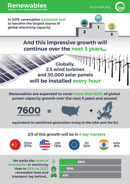 iea-renewables