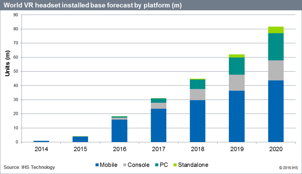 ihs-world-vr-installed-base-forecast