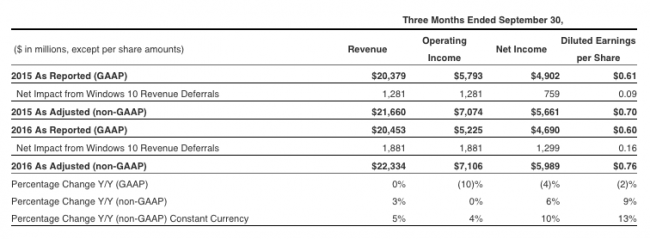 microsoft-1q17-financial