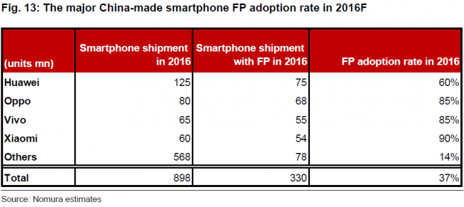 nomura-major-china-made-fingerprint-adoption-2016