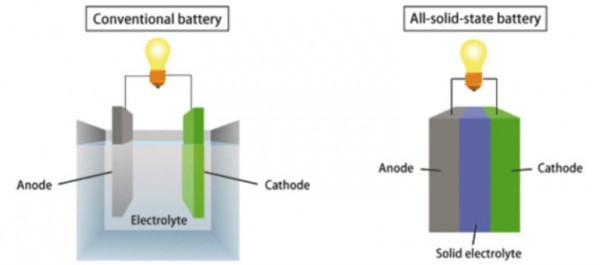 solid-state-battery