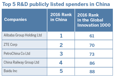 strategyand-top-china-rd-companies