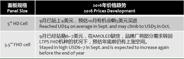 trendforce-5-5-5-panel-prices