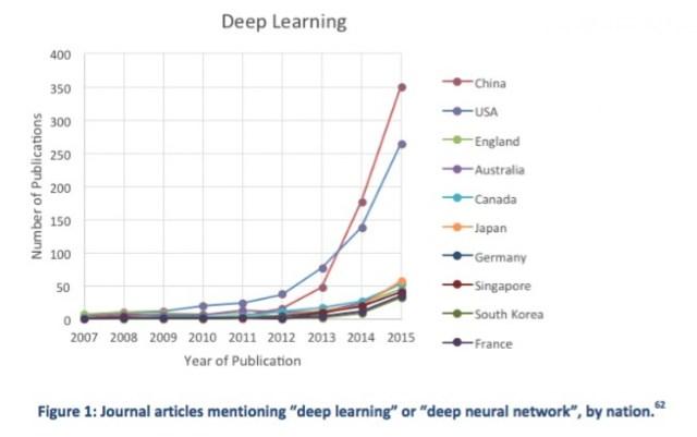 wsp-deeplearning-china-beats-us