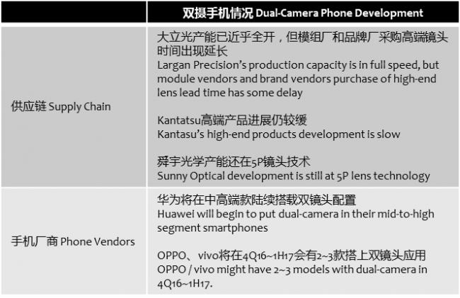 yuanda-dual-camera-development