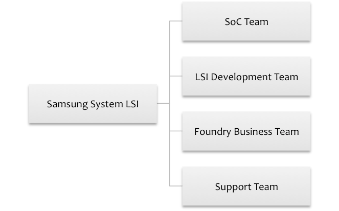 businesskorea-samsung-lsi-org