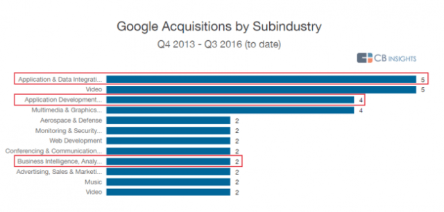 cbinsights-google-acquisitions-by-subindustry