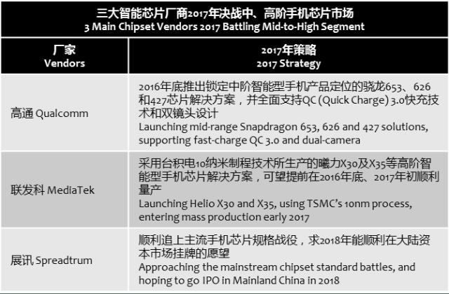 chinatimes-battles-of-3-chipset-vendors-2017