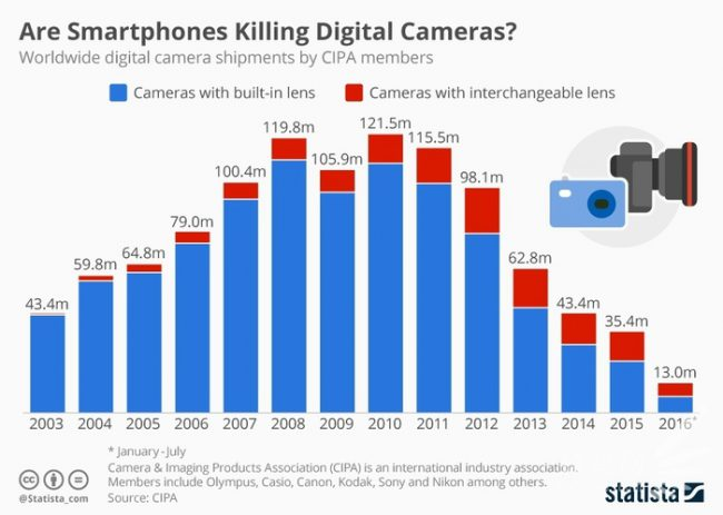 cipa-digital-camera-killed-by-smartphone
