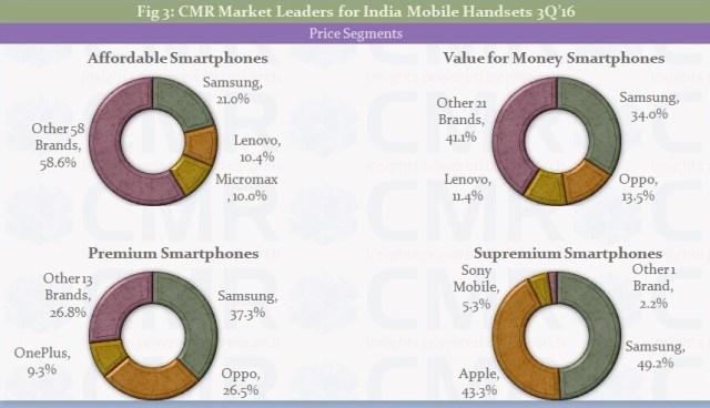 cmr-3q16-india-smartphones-2