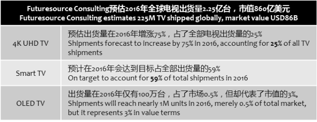 futuresource-consulting-global-tv-2016