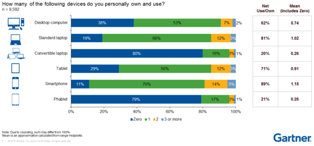 gartner-personal-own-and-use-devices-2016