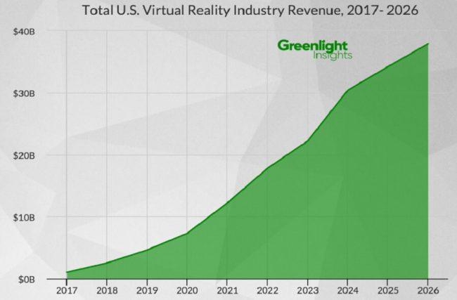 greenlightinsights-total-us-vr-industry-revenue-2017-2026