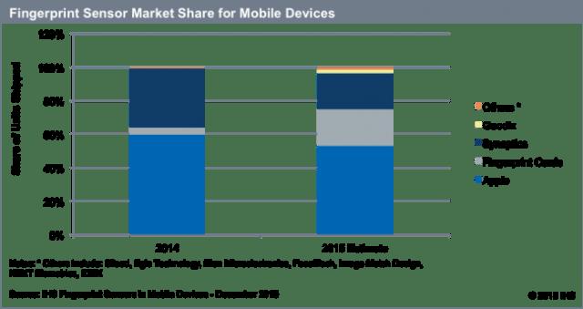 ihs-2015-fingerprint-sensor-market-share