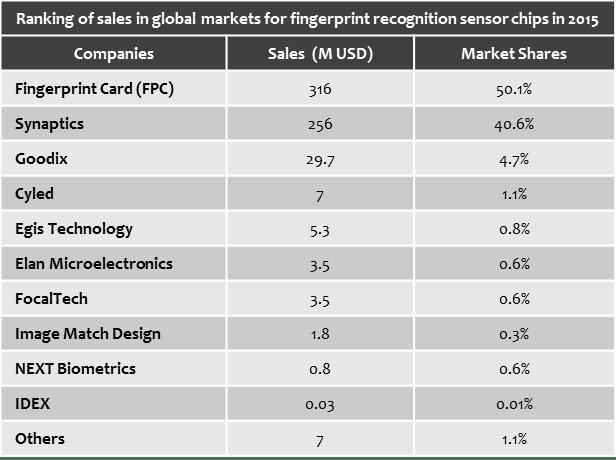 ihs-2015-fingerprint-sensor-ranking