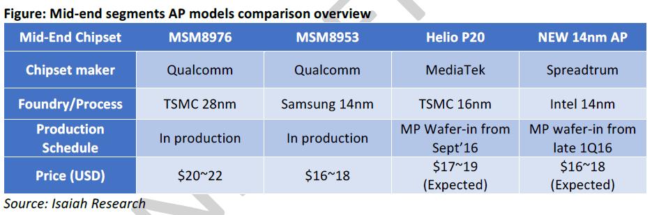 isaiah-mid-range-ap-models-comparison