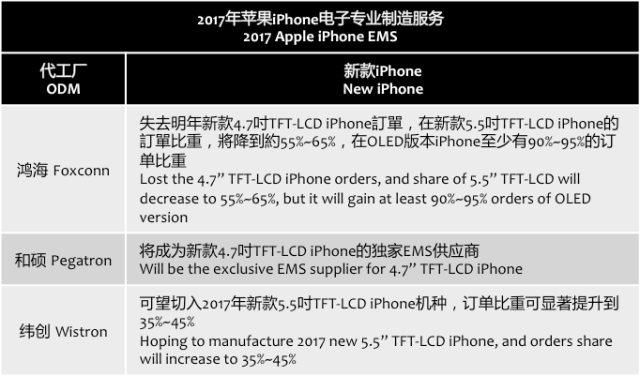 kgisecurities-odm-iphone-2017