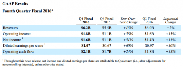qualcomm-4q16-financial