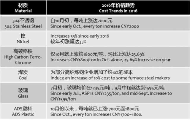 sina-home-appliance-material-prices-2016