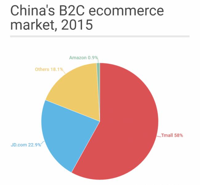 statista-china-b2c-2015